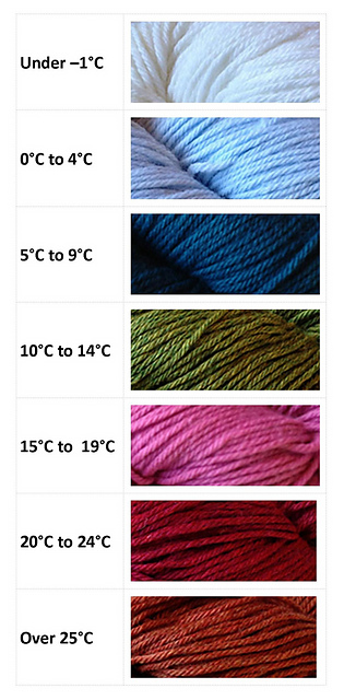 Temperature Scarf - Colour Key